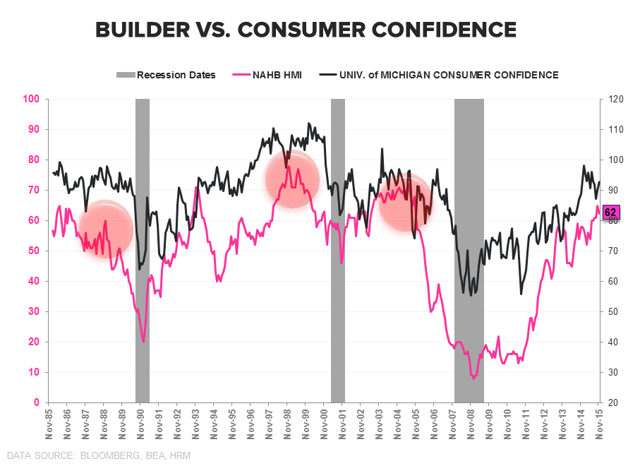 Builder Confidence | Headfake or Harbinger? - HMI vs Consumer Confidence