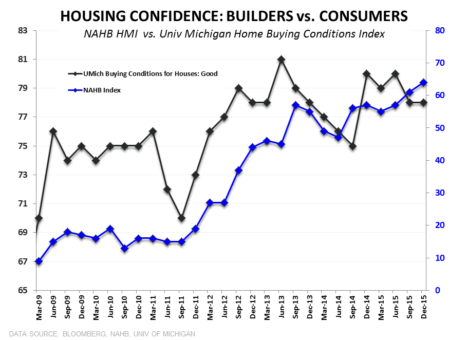 Builder Confidence | Headfake or Harbinger? - HMI vs Univ Mich Housing Sentiment