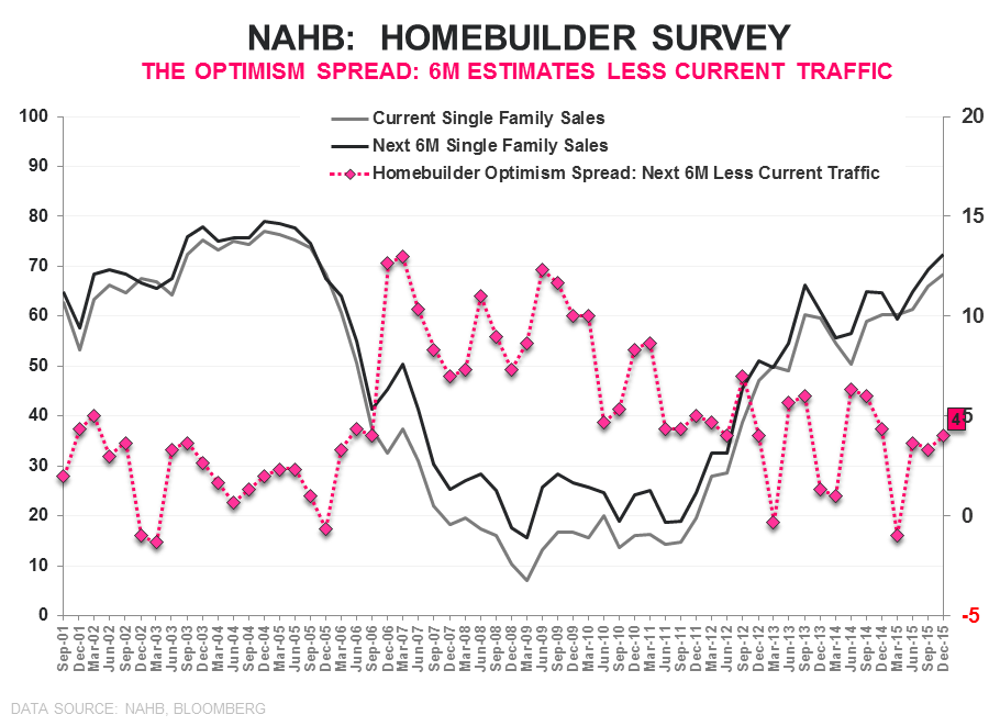 Builder Confidence | Headfake or Harbinger? - NAHB Optimism Spread