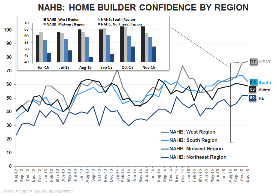Builder Confidence | Headfake or Harbinger? - NAHB Regional