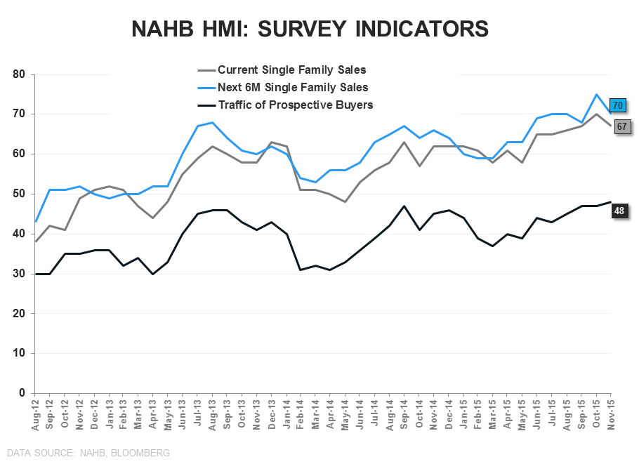 Builder Confidence | Headfake or Harbinger? - NAHB Survey Indicators