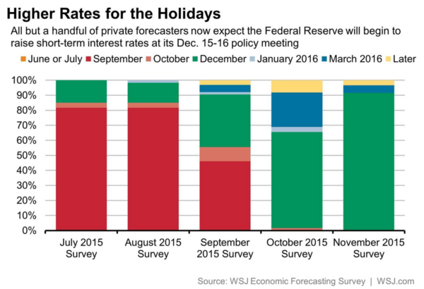 BREAKING: Wall Street Consenseless Has No Clue About Fed Rate Hike - econ consensus