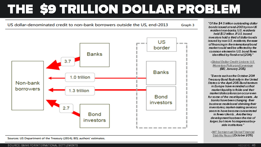 CHART OF THE DAY: The $9,000,000,000,000 Problem - 11.18.15 chart