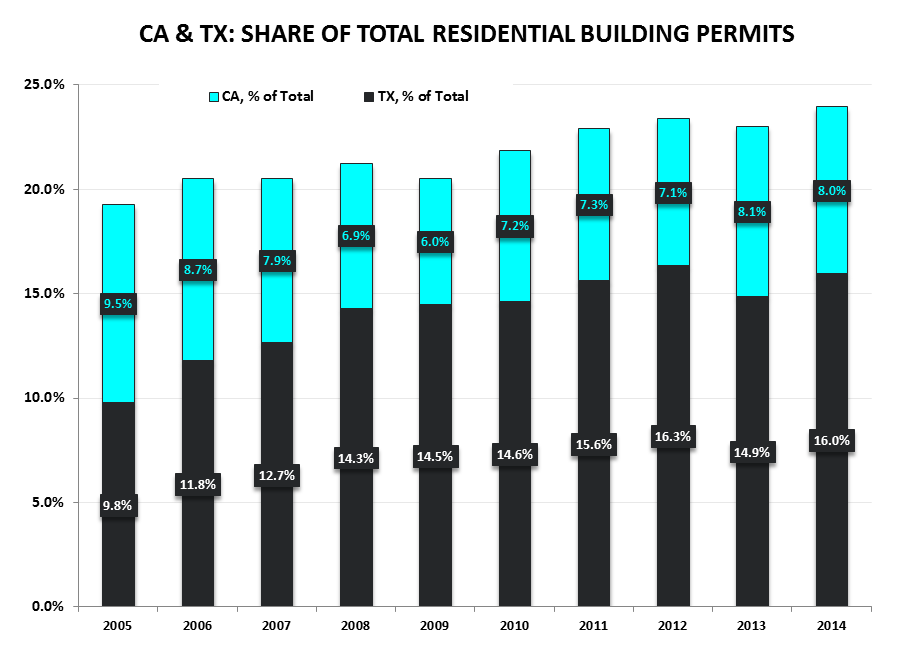 Starts & Permits / MBA Purch Apps | Neither One Is As It Appears - CA TX Share of Total Permits