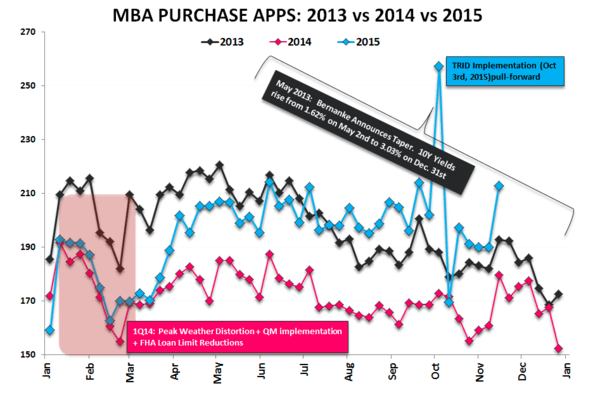 Starts & Permits / MBA Purch Apps | Neither One Is As It Appears - Purchase 2013v14v15