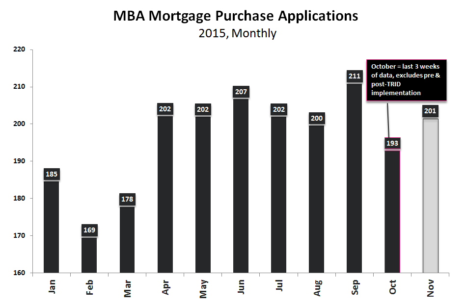 Starts & Permits / MBA Purch Apps | Neither One Is As It Appears - Purchase 2015 Monthly