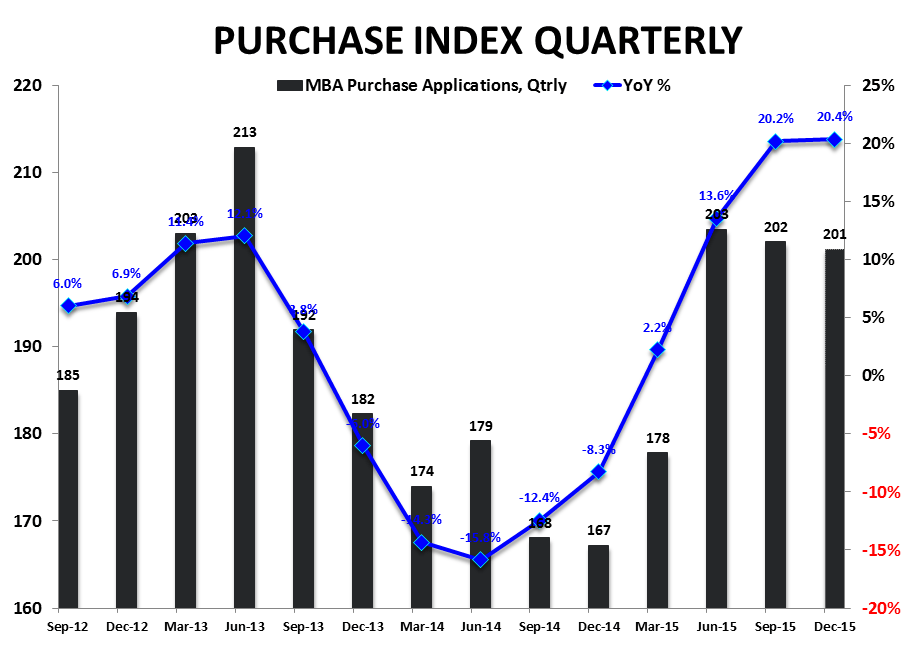 Starts & Permits / MBA Purch Apps | Neither One Is As It Appears - Purchase Index   YoY Qtrly