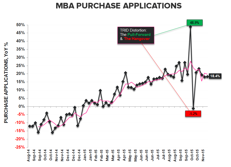 Starts & Permits / MBA Purch Apps | Neither One Is As It Appears - Purchase YoY
