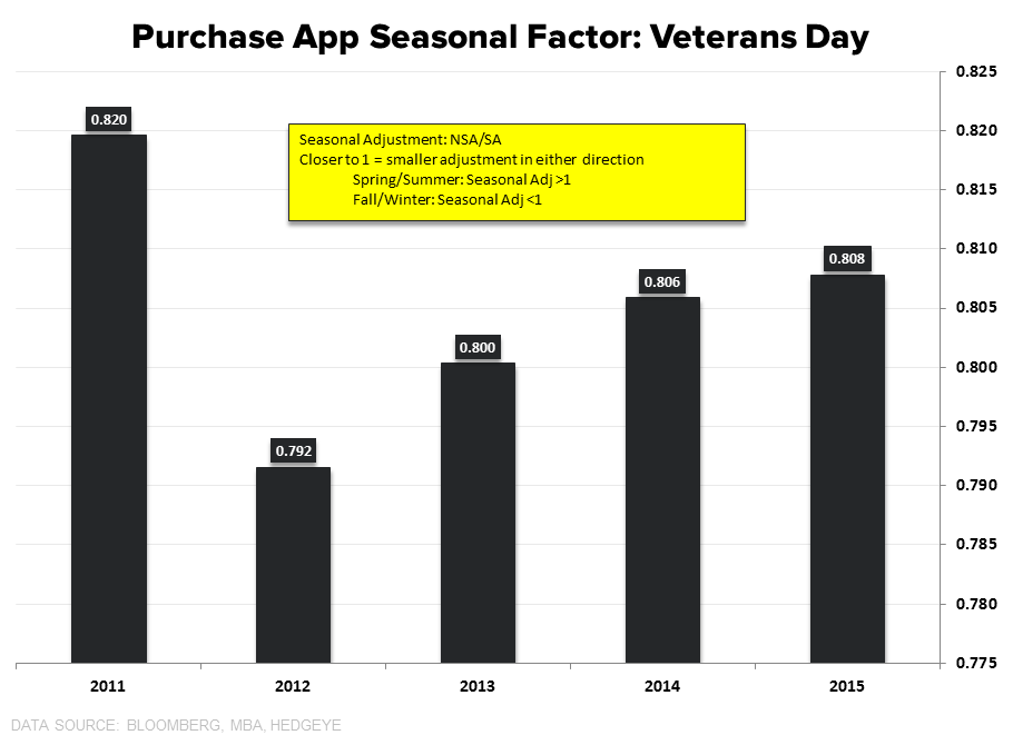 Starts & Permits / MBA Purch Apps | Neither One Is As It Appears - Purchase seasonal Adj