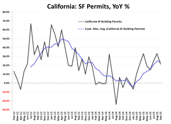 Starts & Permits / MBA Purch Apps | Neither One Is As It Appears - SF Permits California