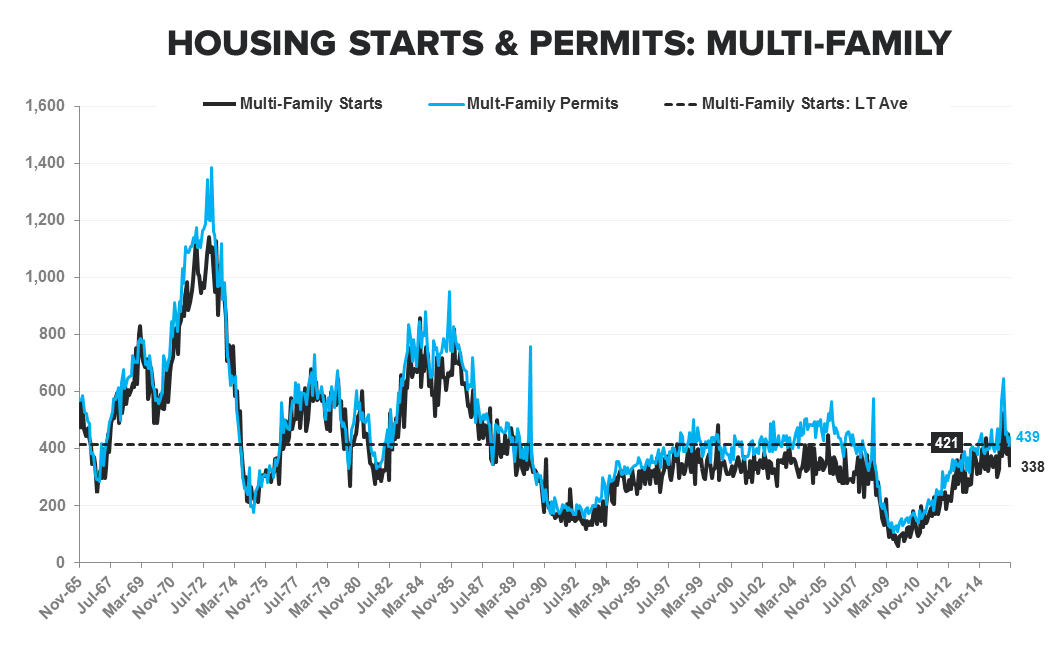 Starts & Permits / MBA Purch Apps | Neither One Is As It Appears - Starts   Permits MF LT