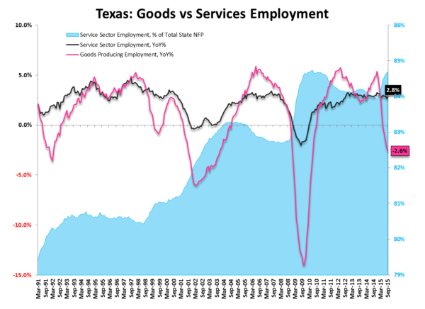Starts & Permits / MBA Purch Apps | Neither One Is As It Appears - TX Goods vs Services Employment