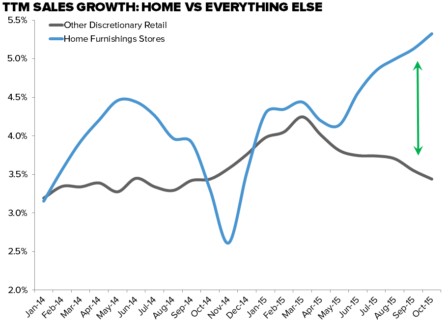 CHART OF THE DAY: The One Bright Spot in Retail | $XRT - Home Furn Sales EL
