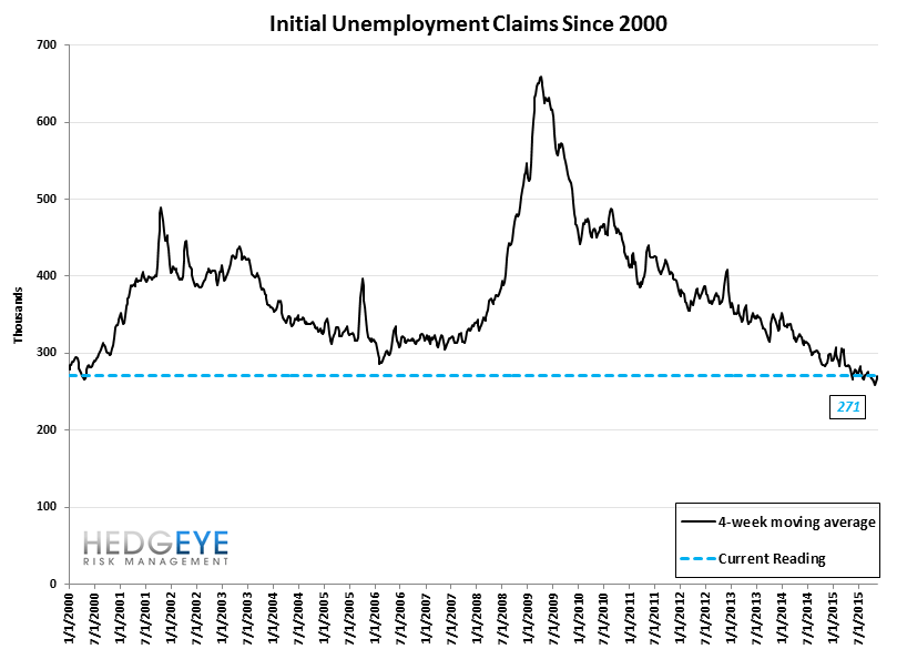 INITIAL JOBLESS CLAIMS | CONVERGING TO ZERO - Claims10