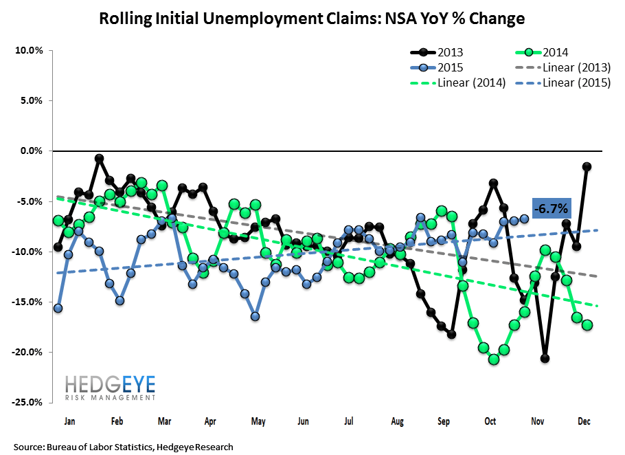 INITIAL JOBLESS CLAIMS | CONVERGING TO ZERO - Claims2