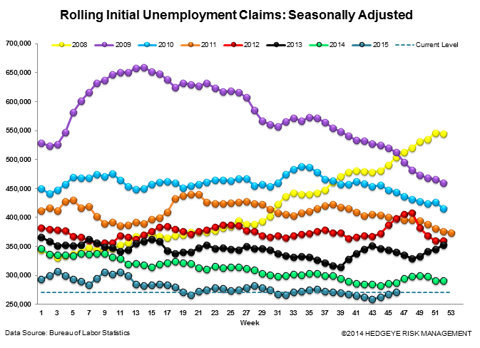 INITIAL JOBLESS CLAIMS | CONVERGING TO ZERO - Claims3