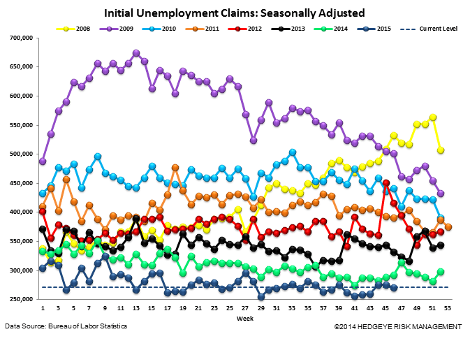INITIAL JOBLESS CLAIMS | CONVERGING TO ZERO - Claims4