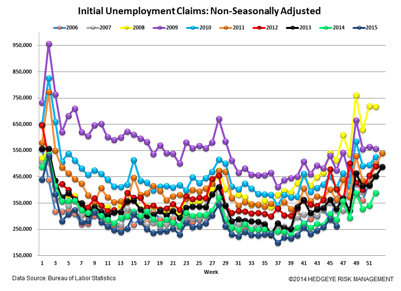 INITIAL JOBLESS CLAIMS | CONVERGING TO ZERO - Claims5