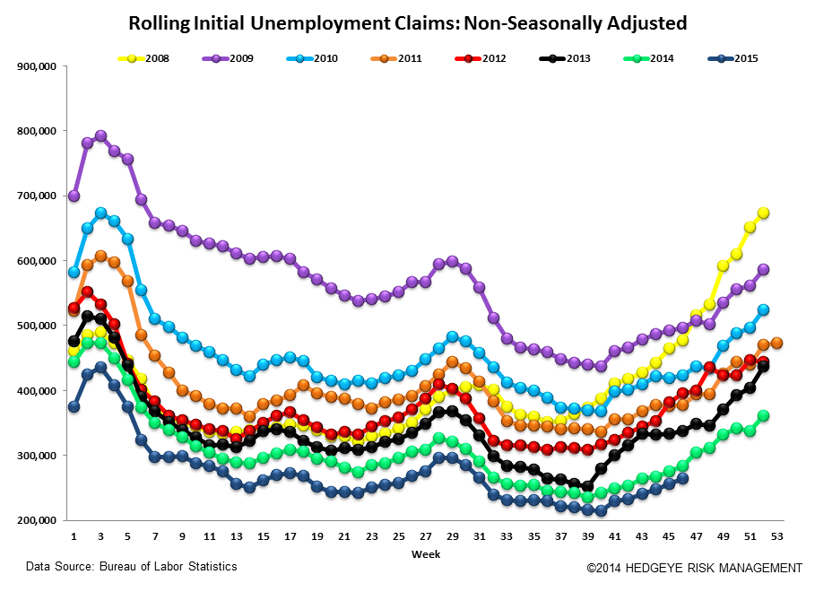 INITIAL JOBLESS CLAIMS | CONVERGING TO ZERO - Claims6