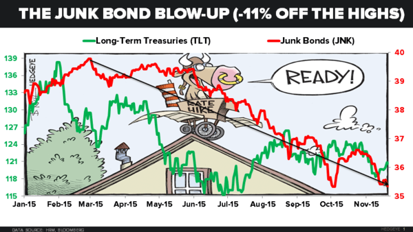 Investing Ideas Newsletter - 11.20.15 Junk Bond Chart