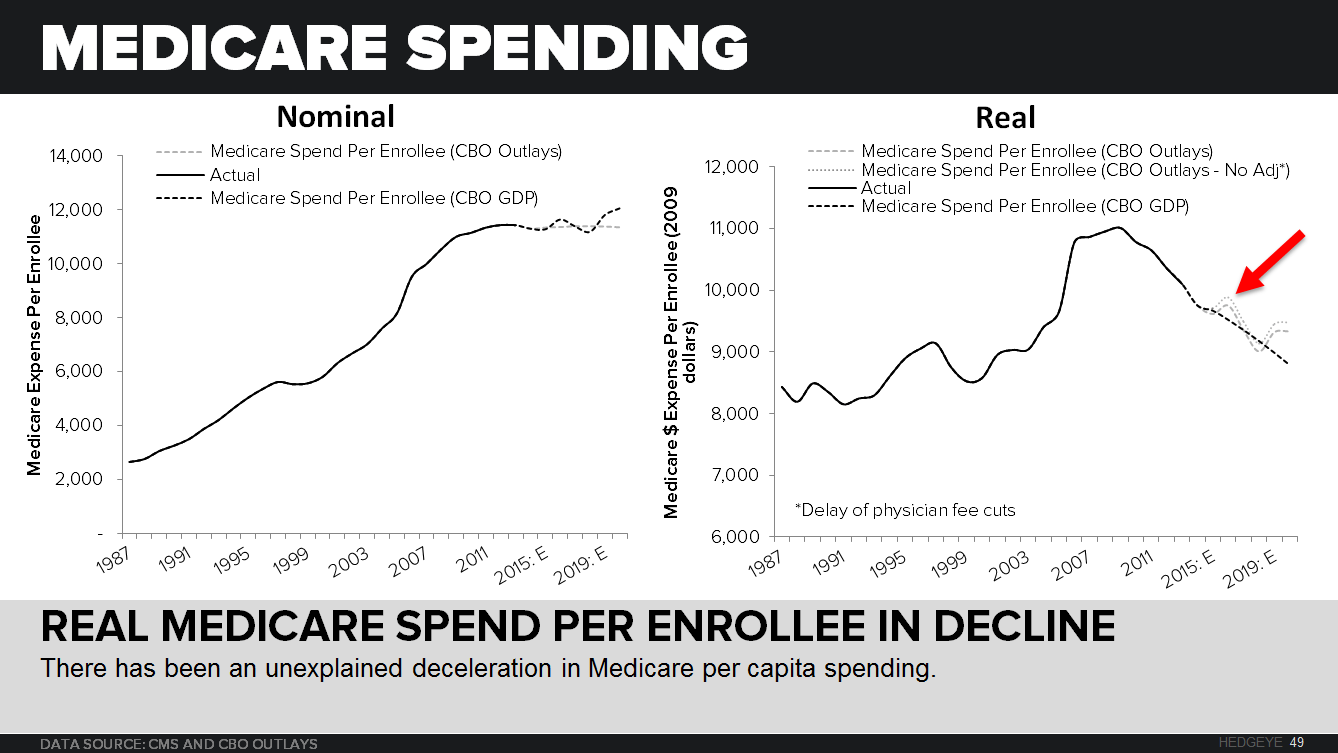 CHART OF THE DAY: The Great Healthcare Deflation - EL Real Medicare Spending