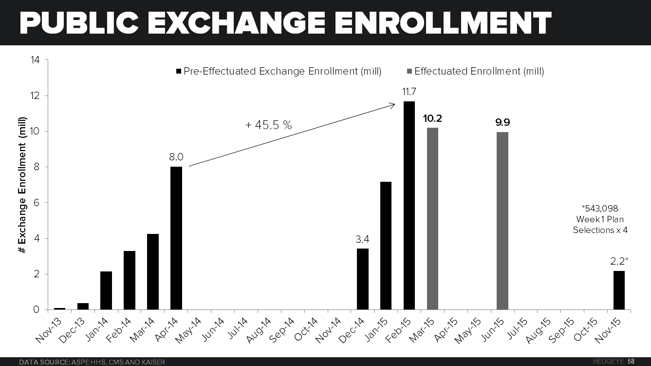 HEDGEYE'S EARLY LOOK | REFORMAGEDDON COMETH! - Public Exchange Enrollment