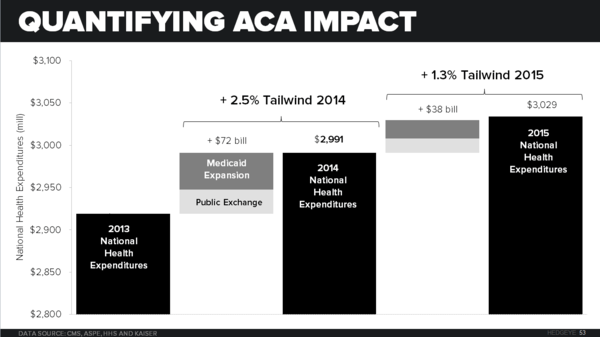 HEDGEYE'S EARLY LOOK | REFORMAGEDDON COMETH! - Quantifying ACA Impact