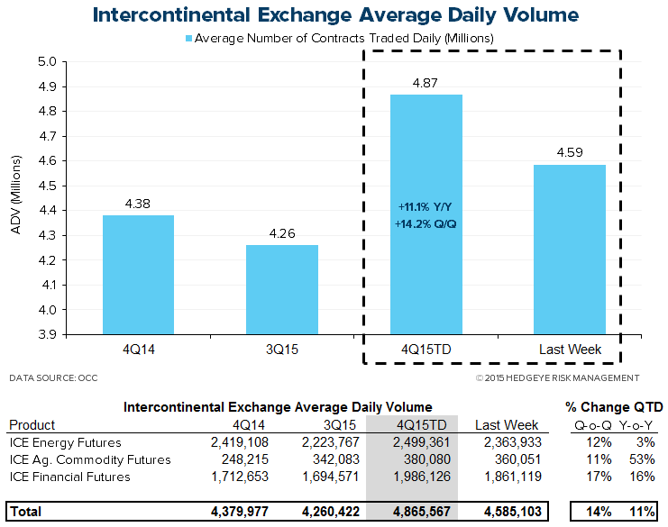 HEDGEYE Exchange Tracker | Options Have Their Most Active Week of the Quarter - XMon7