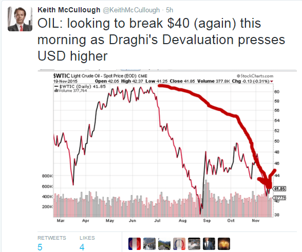 More Cowbell! Mario 'Whatever It Takes' Draghi Sounds The Deflation Alarm (Again) - OIL test