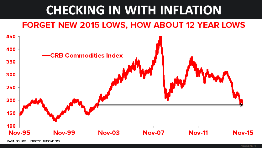 CHART OF THE DAY: An Epic Crash In Commodities - 11.23.15 EL chart