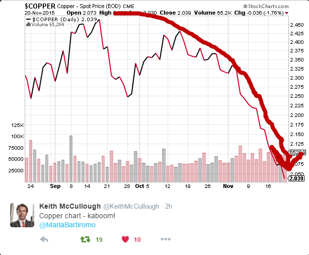 Crash! Boom! Bang! [Commodity Crash Continues] - copper 1
