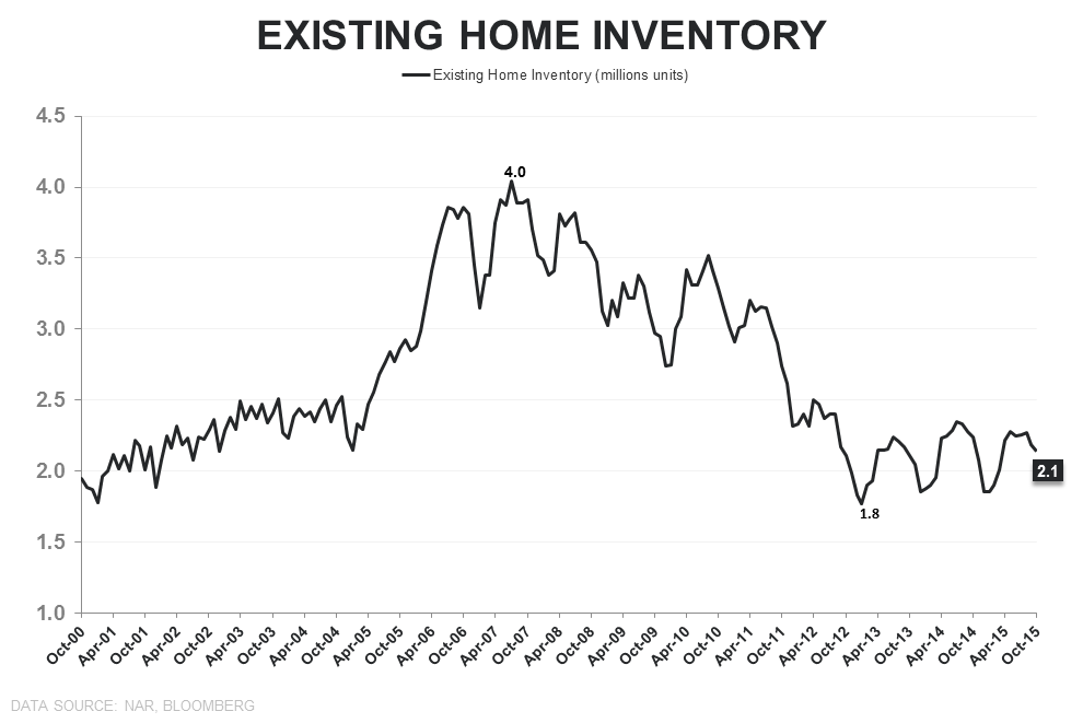 EHS | Sales ↓, Inventory ↓, 1st-Time Buyers ↑ - EHS Inventory Units
