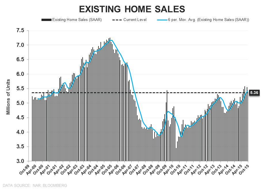 EHS | Sales ↓, Inventory ↓, 1st-Time Buyers ↑ - EHS LT