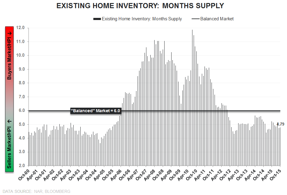 EHS | Sales ↓, Inventory ↓, 1st-Time Buyers ↑ - EHS Months Supply