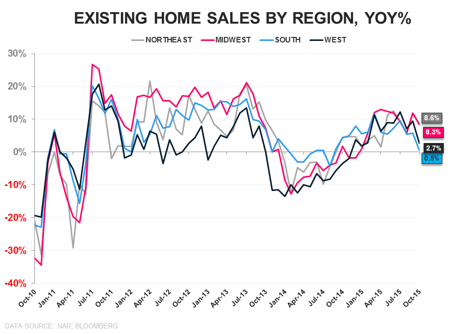 EHS | Sales ↓, Inventory ↓, 1st-Time Buyers ↑ - EHS Regional YoY