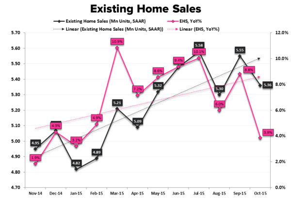 EHS | Sales ↓, Inventory ↓, 1st-Time Buyers ↑ - EHS YoY   Units