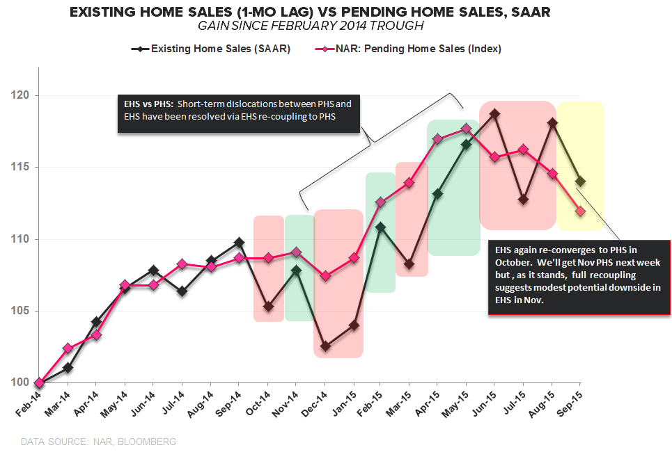 EHS | Sales ↓, Inventory ↓, 1st-Time Buyers ↑ - EHS vs PHS