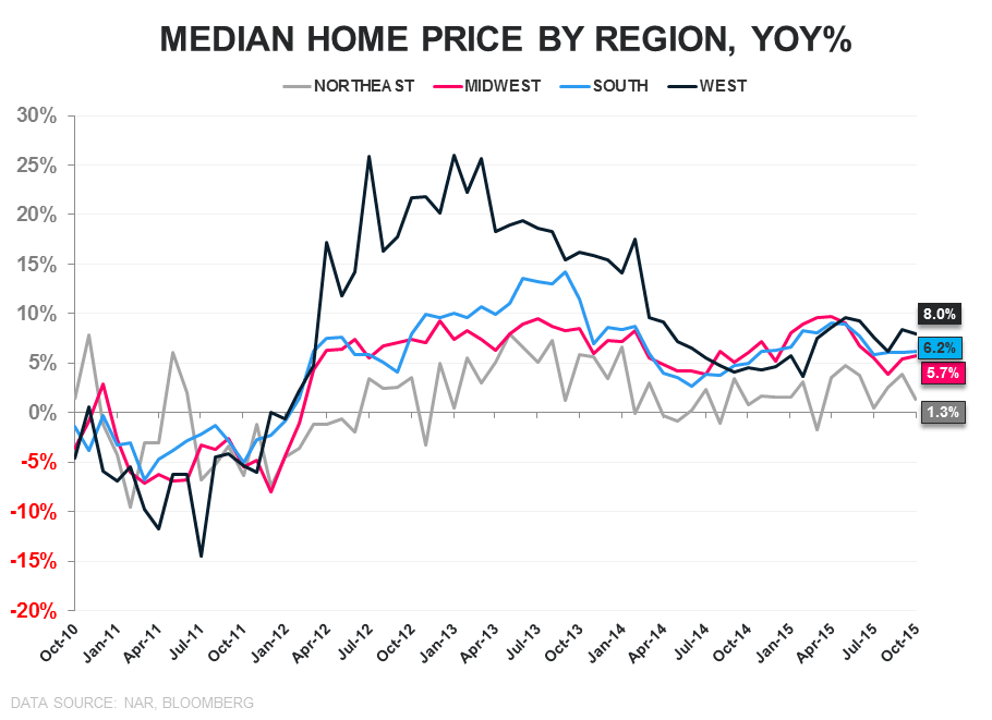 EHS | Sales ↓, Inventory ↓, 1st-Time Buyers ↑ - HPI Regional YoY