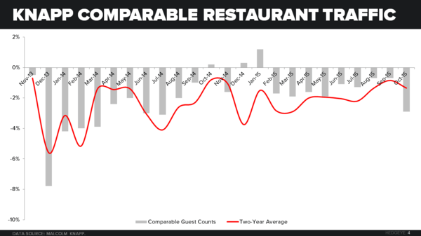 Restaurant Industry Macro Note (Sales, Confidence, Employment and Commodities) - CHART 4