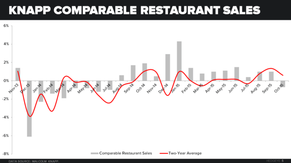 Restaurant Industry Macro Note (Sales, Confidence, Employment and Commodities) - CHART 5