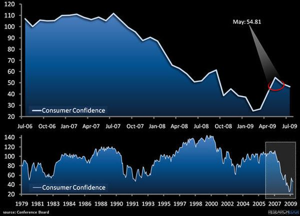 Charting Whether The Consumer Is Stupid - chart99