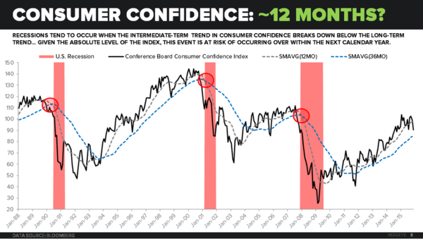 Today's Economic Data Bolsters Our 2016 Recession Call - consumer confidence inflection