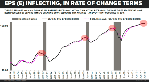 Today's Economic Data Bolsters Our 2016 Recession Call - eps inflection