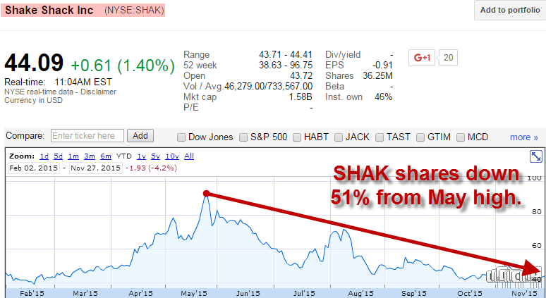 Hedgeye's Howard Penney Reiterates His Shake Shack Short Call | $SHAK - shak chart 2