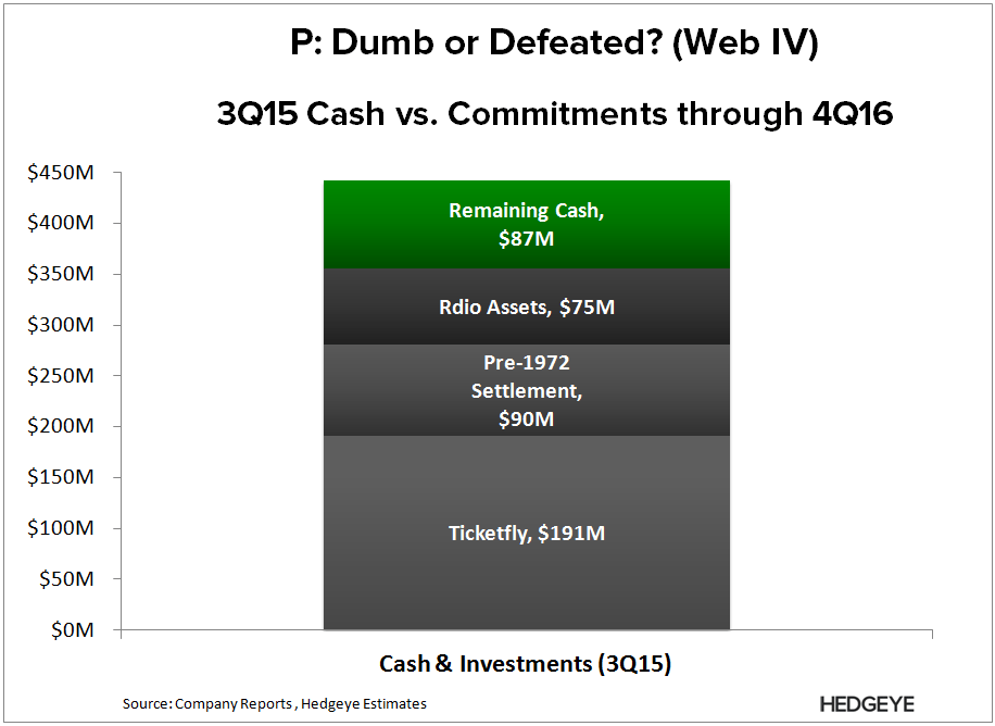 P | Register Response = Non Event (Web IV) - P   Cash   Commitments 2