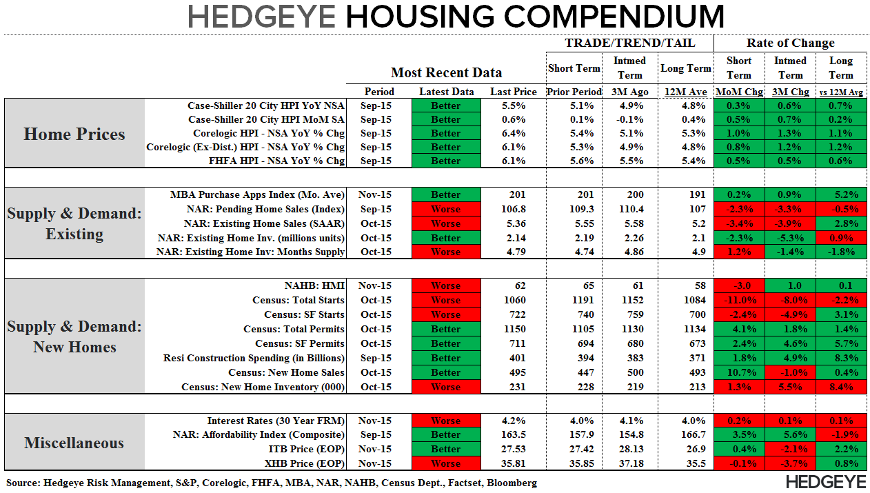 Full Plate | Housing Goes 3 for 3 Pre-Holiday - Compendium 112515