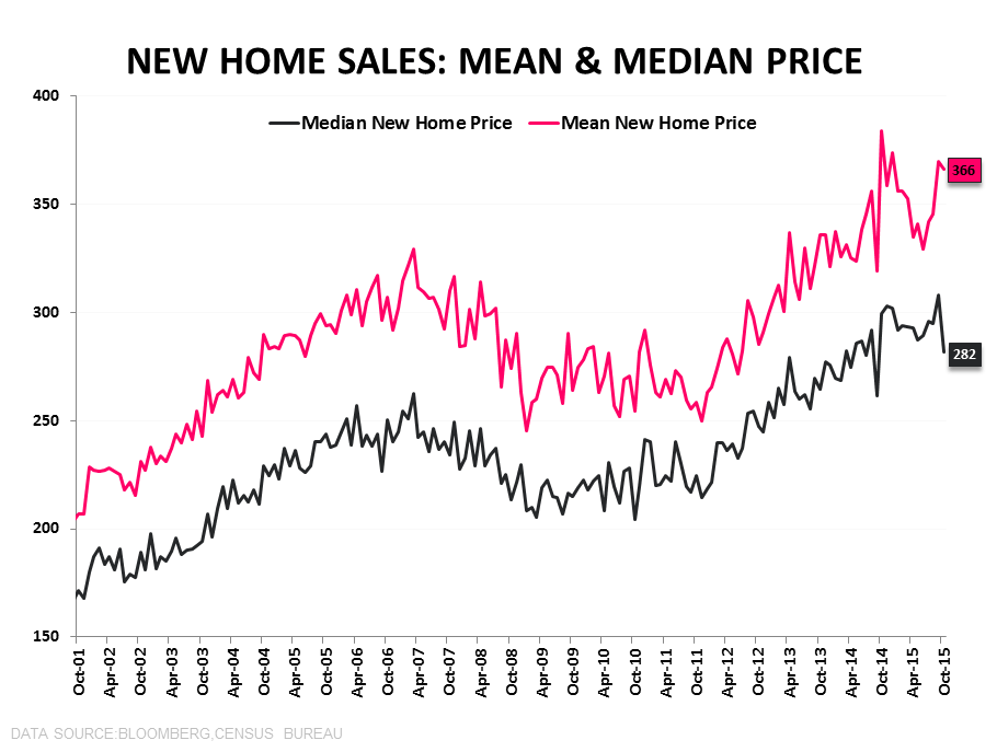 Full Plate | Housing Goes 3 for 3 Pre-Holiday - NHS Median   Mean Price