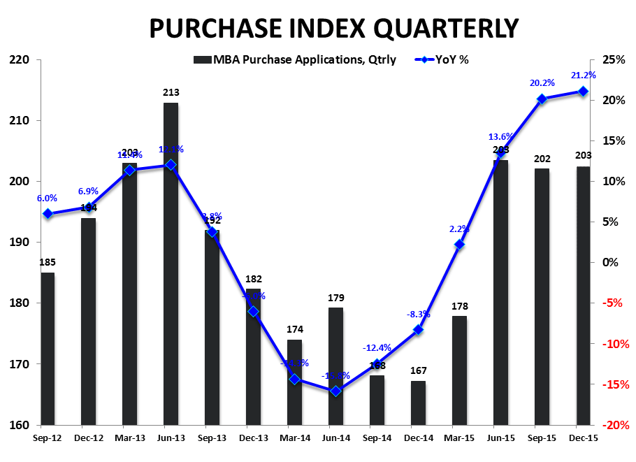Full Plate | Housing Goes 3 for 3 Pre-Holiday - Purchase Index   YoY Qtrly