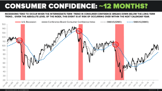 Investing Ideas Newsletter - 11.27.15 Consumer Confidence Chart2