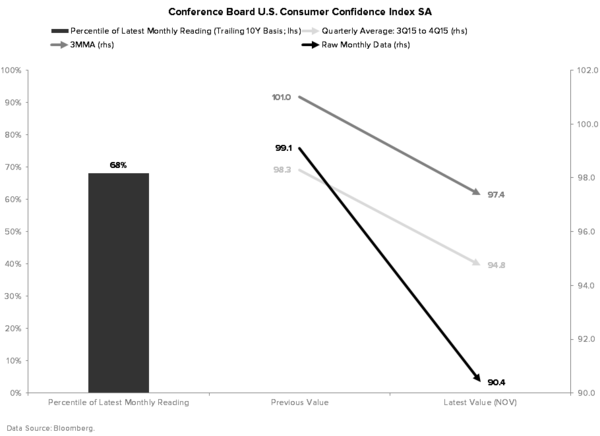 Can't Sneak #GrowthSlowing Past the Goalie - CONSUMER CONFIDENCE